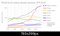 world_fossil_carbon_dioxide_emissions_six_top_countries_and_confederationsgbpH.png